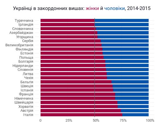 ac4b0d7dcad0eb Загалом частка студенток складає 63% та становить більшість в кожній окремо  взятій країні, окрім Туреччини. У Німеччині, Італії, ...